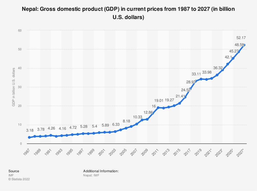 Statistic: Nepal: Gross domestic product (GDP) in current prices from 1984 to 2021 (in billion international dollars) | Statista