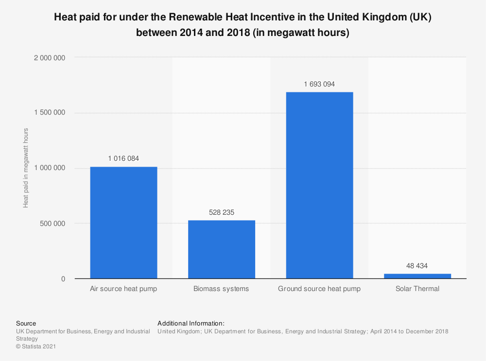 Statistic: Heat paid for under the Renewable Heat Incentive in the United Kingdom (UK) between 2014 and 2018 (in megawatt hours) | Statista