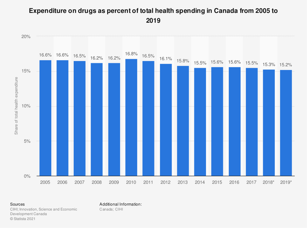 Statistic: Expenditure on drugs as percent of total health spending in Canada from 2005 to 2018 | Statista