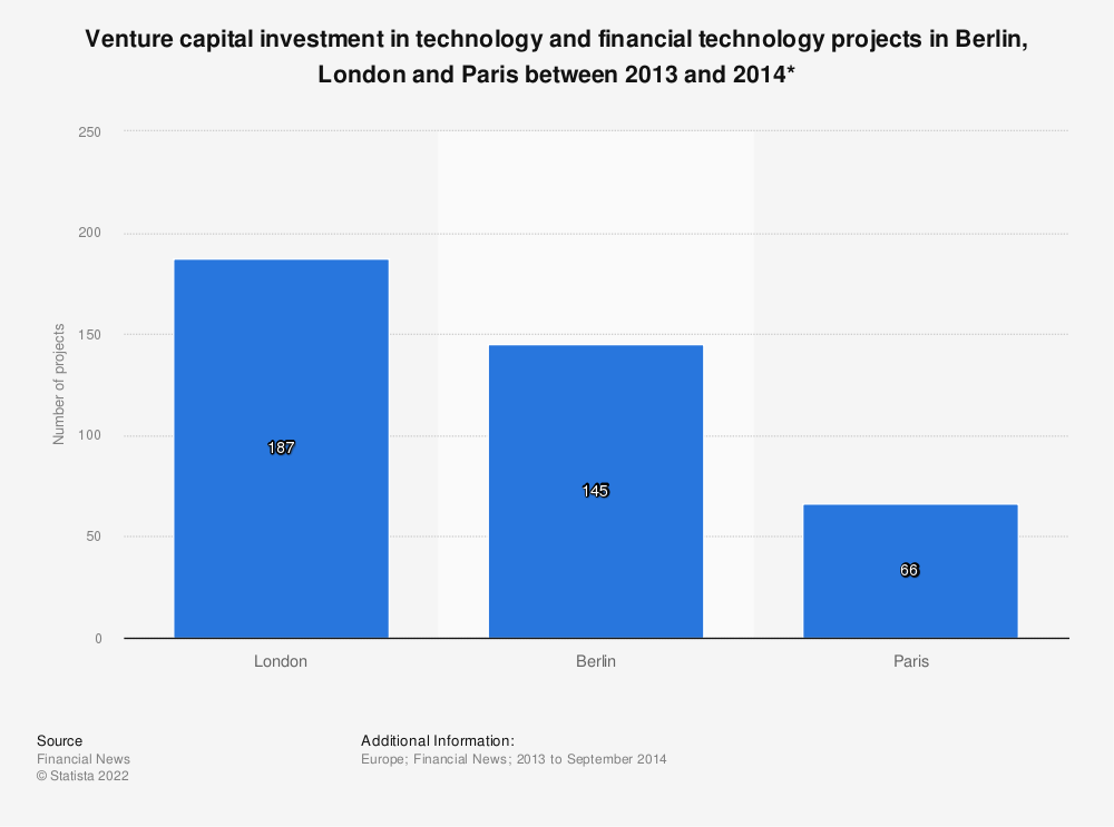 Statistic: Venture capital investment in technology and financial technology projects in Berlin, London and Paris between 2013 and 2014* | Statista