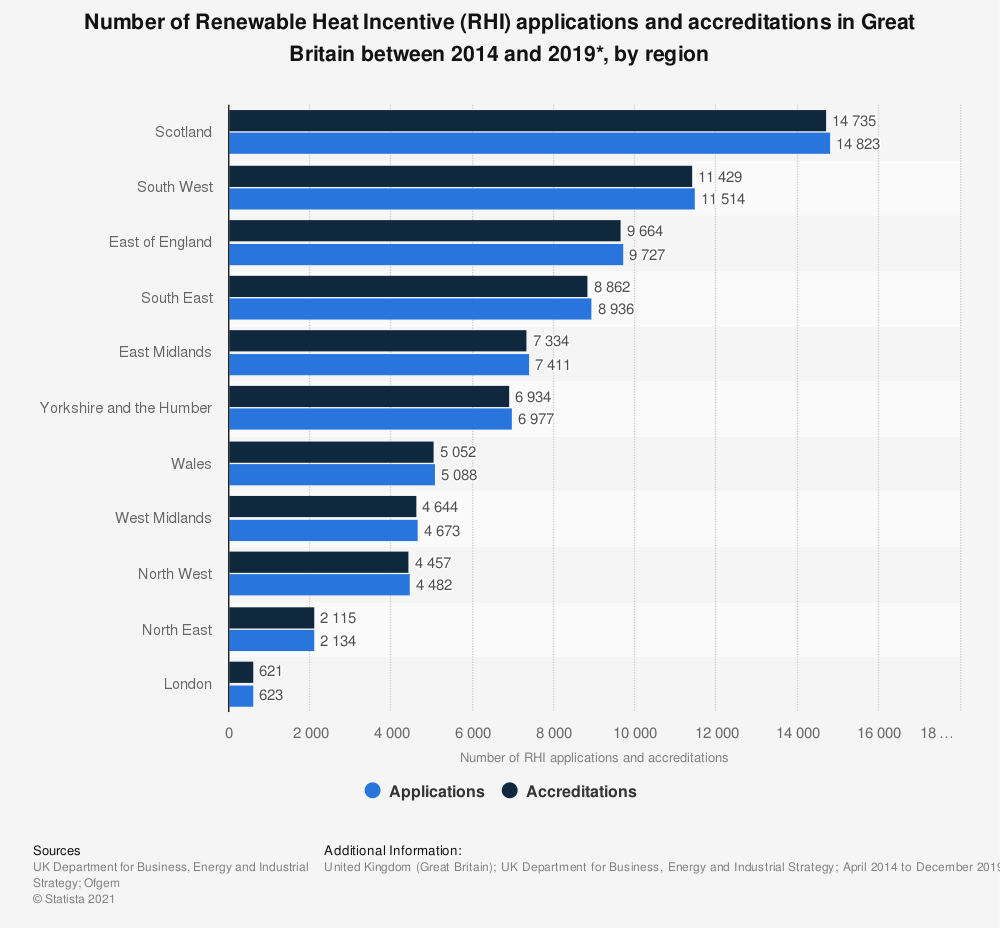 Statistic: Renewable Heat Incentive applications and accreditations in the United Kingdom (UK) between 2014 and 2018, by region (in megawatt hours) | Statista