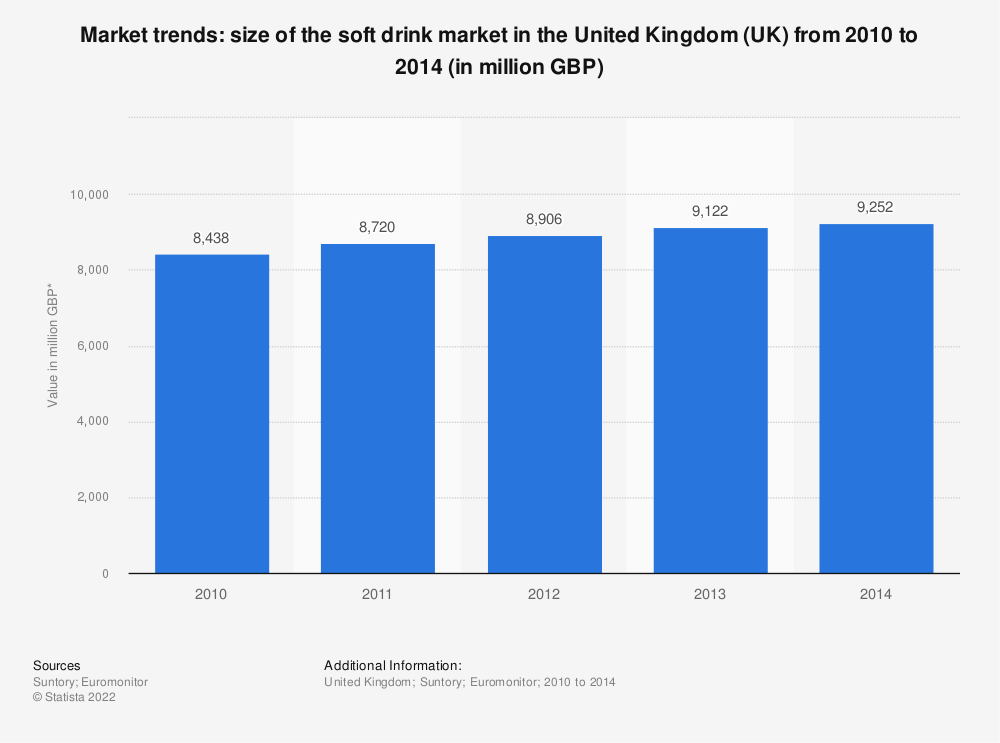 Statistic: Market trends: size of the soft drink market in the United Kingdom (UK) from 2010 to 2014 (in million GBP) | Statista