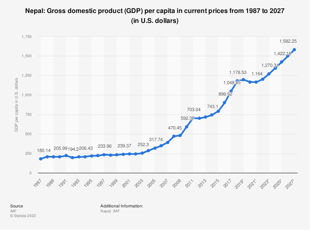 Statistic: Nepal: Gross domestic product (GDP) per capita in current prices from 2014 to 2024 (in U.S. dollars) | Statista