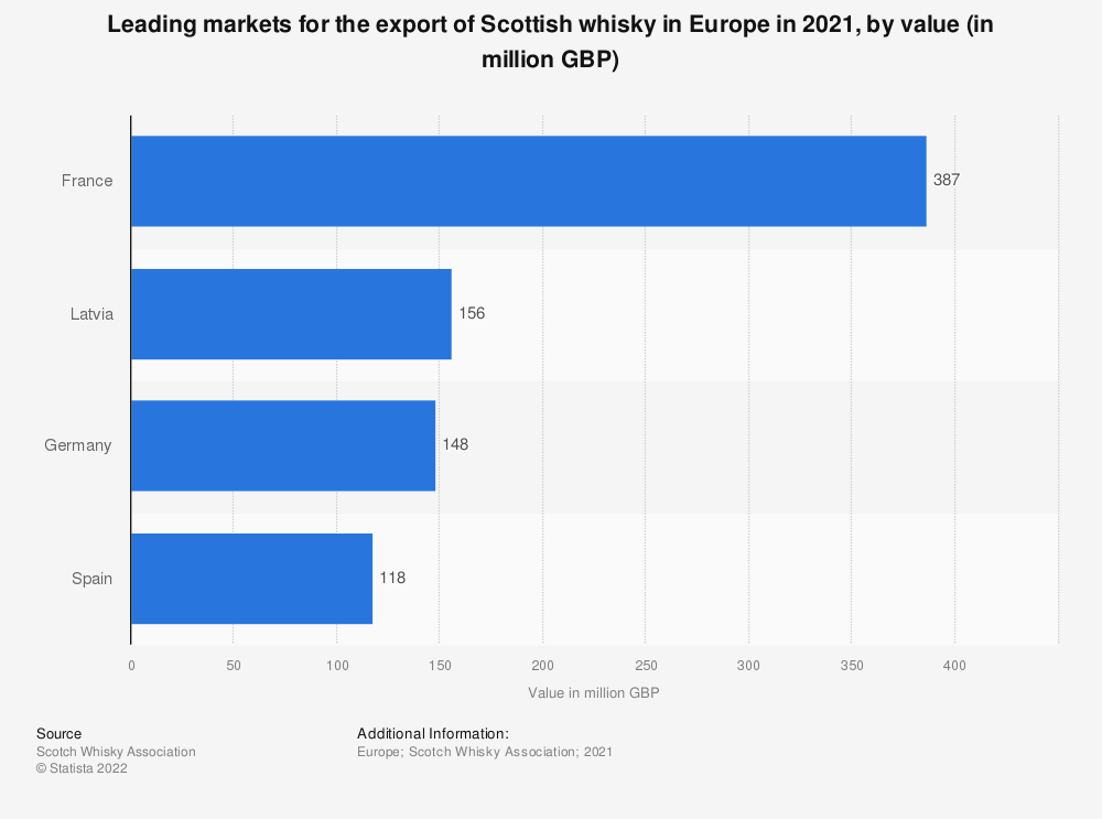 Statistic: Leading markets for the export of Scottish whisky in Europe in 2017, by value (in million GBP) | Statista