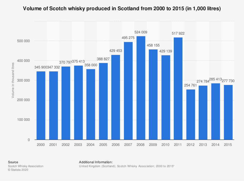 Statistic: Volume of Scotch whisky produced in Scotland from 2000 to 2015 (in 1,000 litres) | Statista