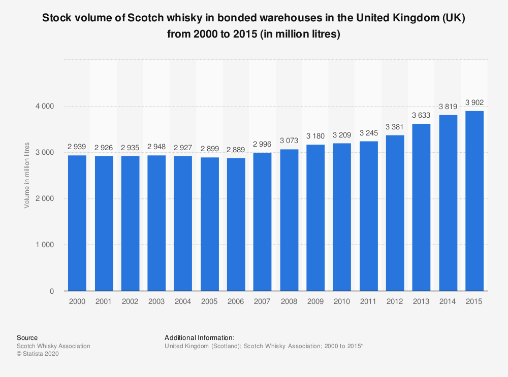 Statistic: Stock volume of Scotch whisky in bonded warehouses in the United Kingdom (UK) from 2000 to 2015 (in million litres) | Statista