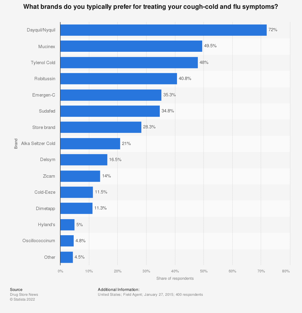 Statistic: What brands do you typically prefer for treating your cough-cold and flu symptoms? | Statista