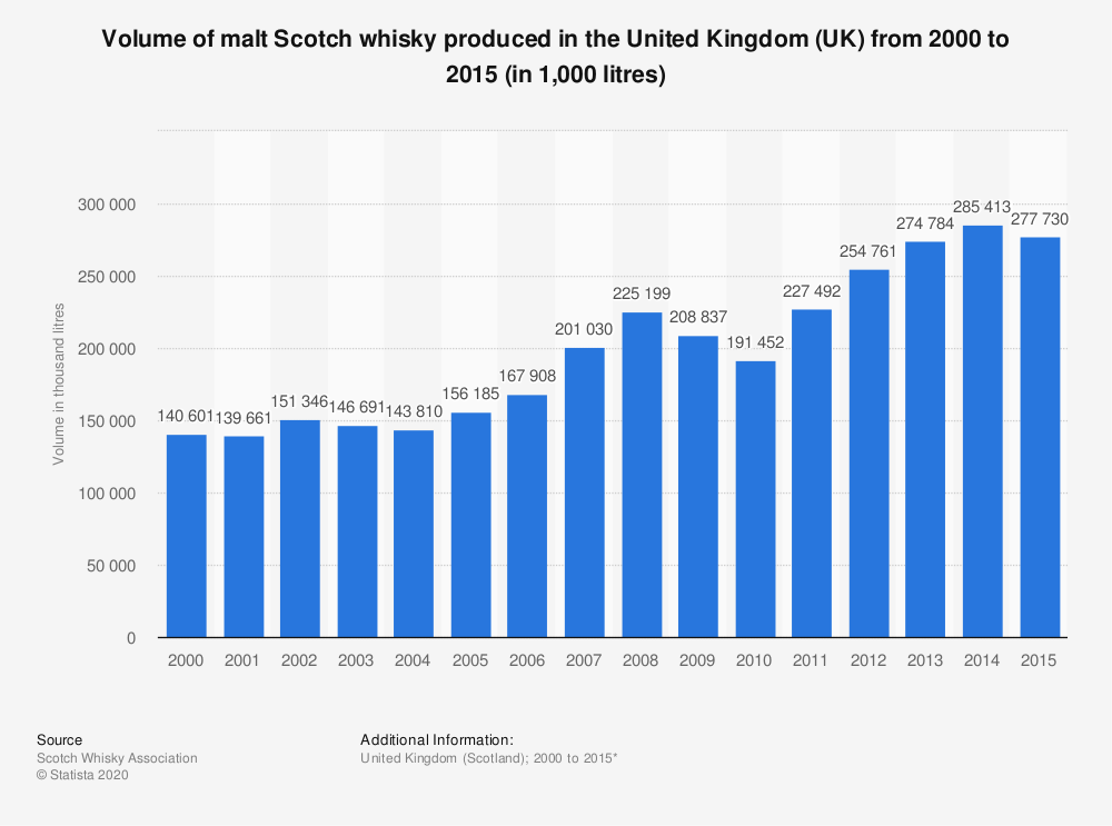 Statistic: Volume of malt Scotch whisky produced in the United Kingdom (UK) from 2000 to 2015 (in 1,000 litres) | Statista