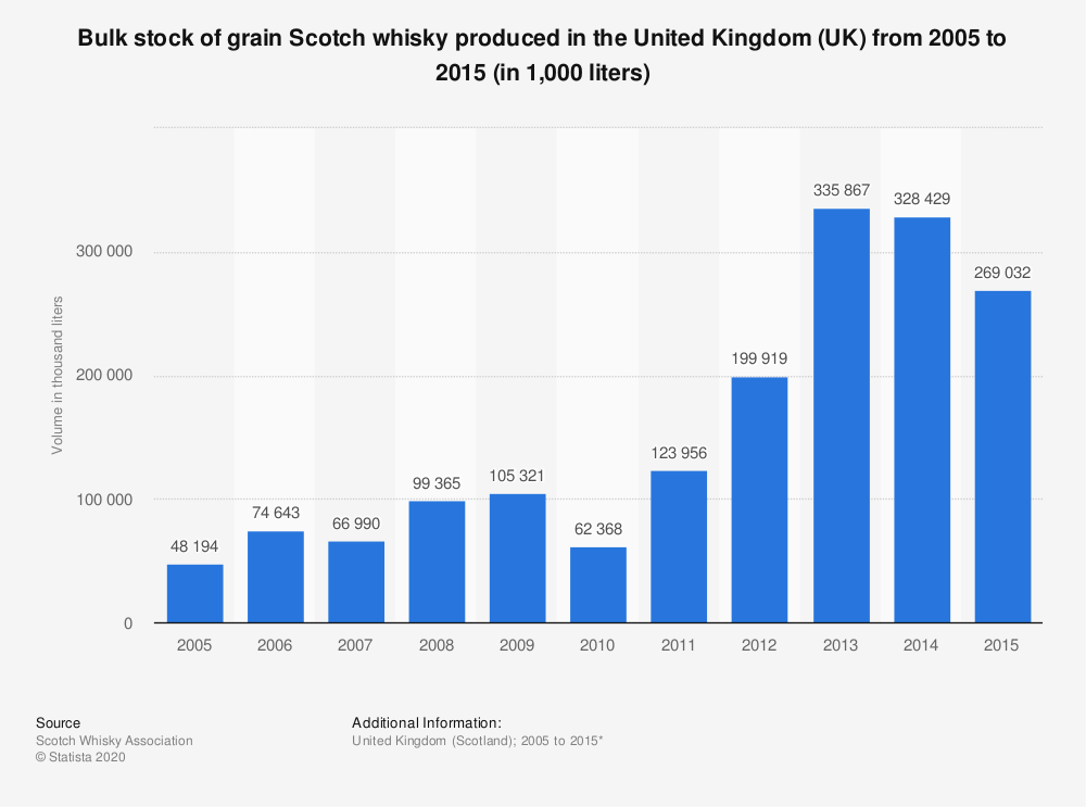 Statistic: Bulk stock of grain Scotch whisky produced in the United Kingdom (UK) from 2005 to 2015 (in 1,000 liters) | Statista