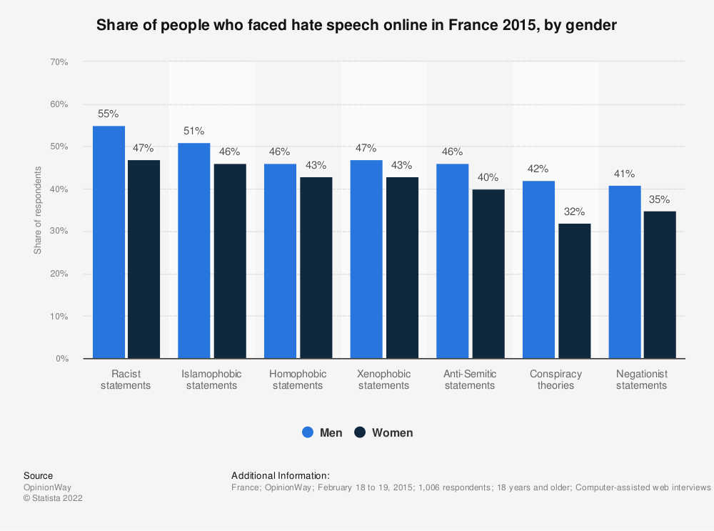 Statistic: Share of people who faced hate speech online in France 2015, by gender | Statista