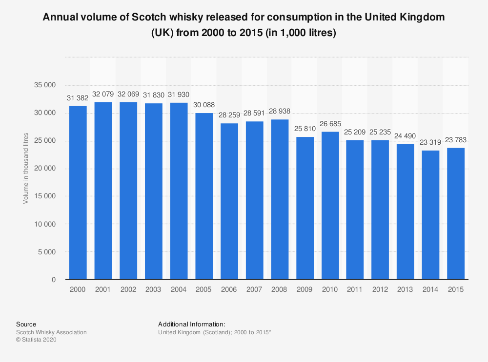 Statistic: Annual volume of Scotch whisky released for consumption in the United Kingdom (UK) from 2000 to 2015 (in 1,000 litres) | Statista