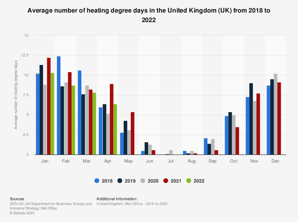 Statistic: Average number of heating degree days in the United Kingdom (UK) from 2014 to 2019 | Statista