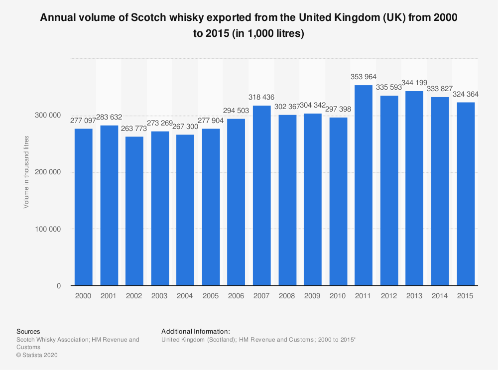 Statistic: Annual volume of Scotch whisky exported from the United Kingdom (UK) from 2000 to 2015 (in 1,000 litres) | Statista