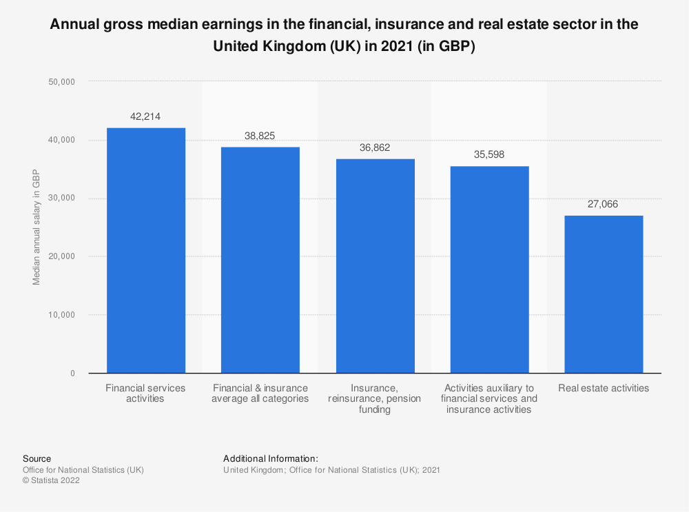 Statistic: Annual gross median earnings in the financial, insurance and real estate sector in the United Kingdom (UK) in 2019* (in GBP) | Statista