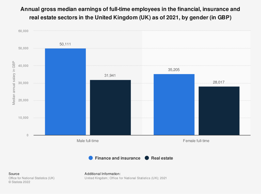 Statistic: Annual gross median earnings of full-time employees in the financial, insurance and real estate sectors in the United Kingdom (UK) as of 2018*, by gender (in GBP) | Statista