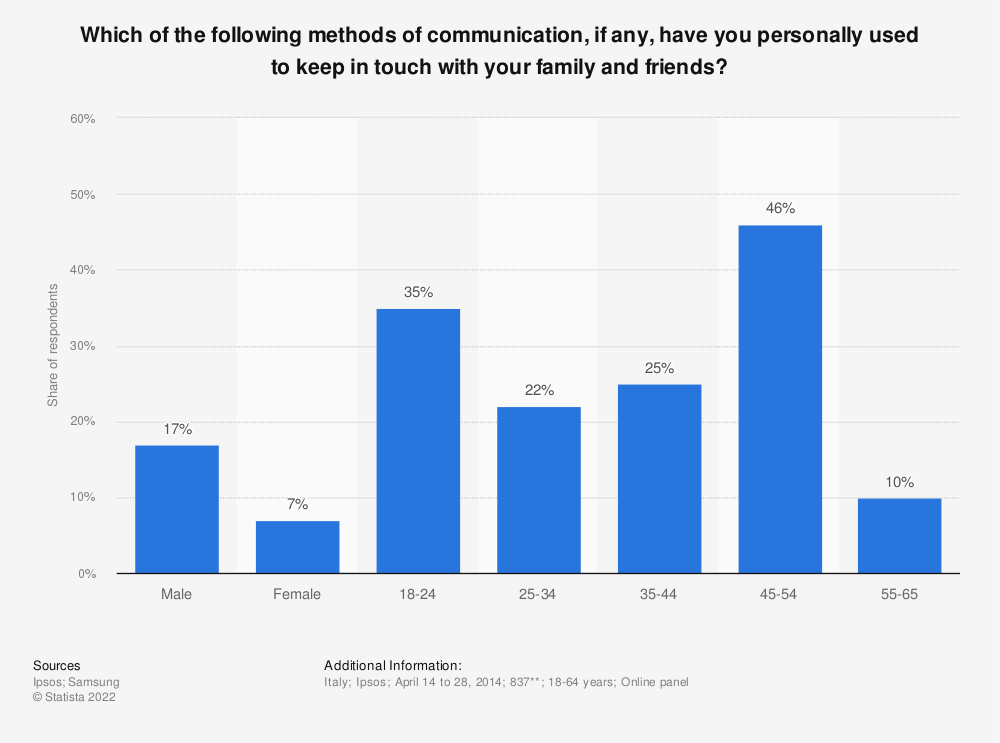 Statistic: Which of the following methods of communication, if any, have you personally used to keep in touch with your family and friends? | Statista