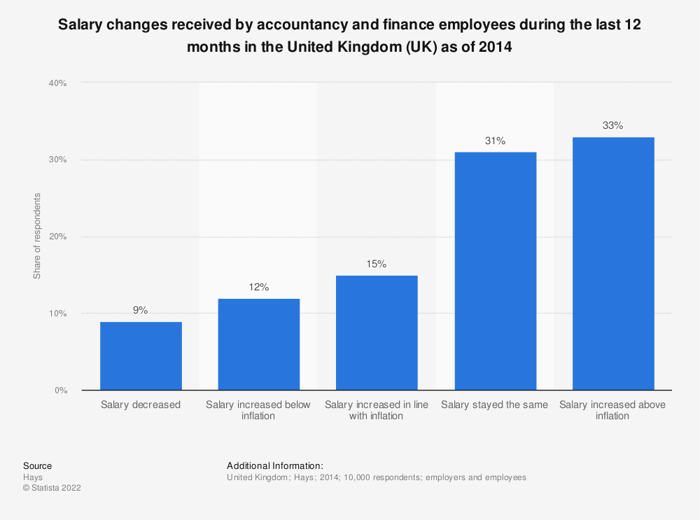 Statistic: Salary changes received by accountancy and finance employees during the last 12 months in the United Kingdom (UK) as of 2014 | Statista