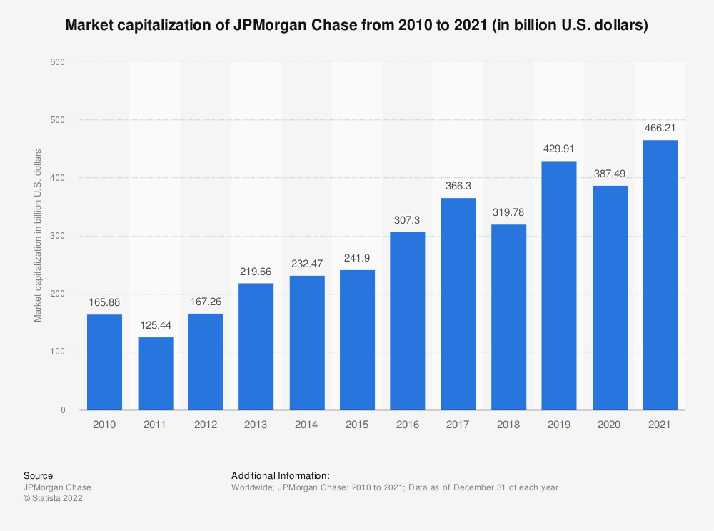Statistic: Market capitalization of JPMorgan Chase from 2010 to 2018 (in billion U.S. dollars) | Statista
