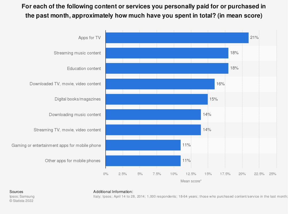Statistic: For each of the following content or services you personally paid for or purchased in the past month, approximately how much have you spent in total? (in mean score) | Statista