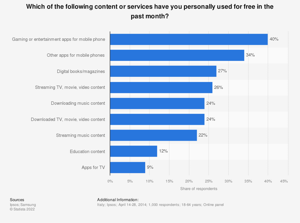 Statistic: Which of the following content or services have you personally used for free in the past month? | Statista