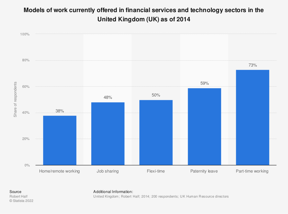 Statistic: Models of work currently offered in financial services and technology sectors in the United Kingdom (UK) as of 2014 | Statista
