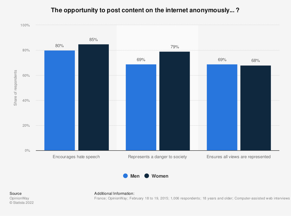 Statistic: The opportunity to post content on the internet anonymously... ? | Statista