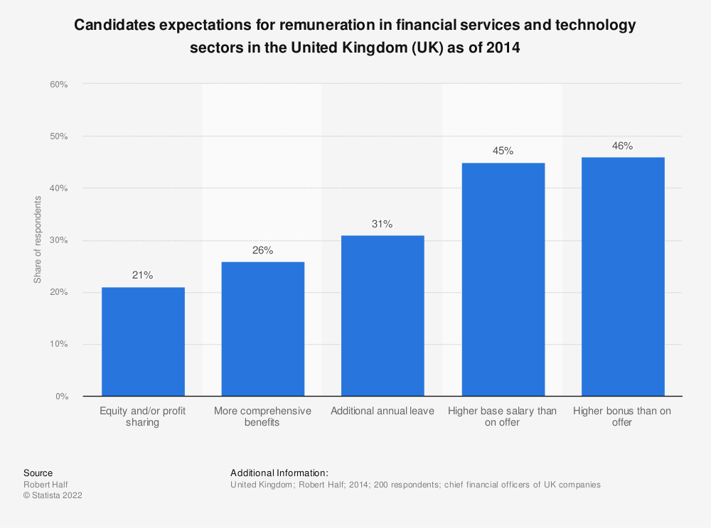 Statistic: Candidates expectations for remuneration in financial services and technology sectors in the United Kingdom (UK) as of 2014   Statista