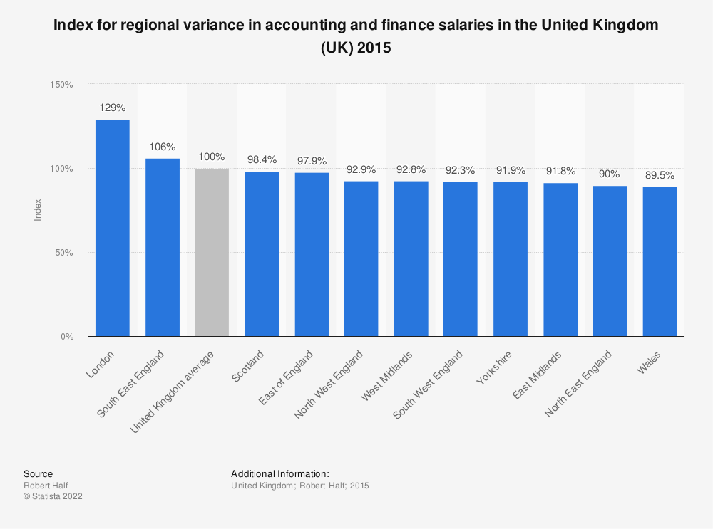 Statistic: Index for regional variance in accounting and finance salaries in the United Kingdom (UK) 2015 | Statista