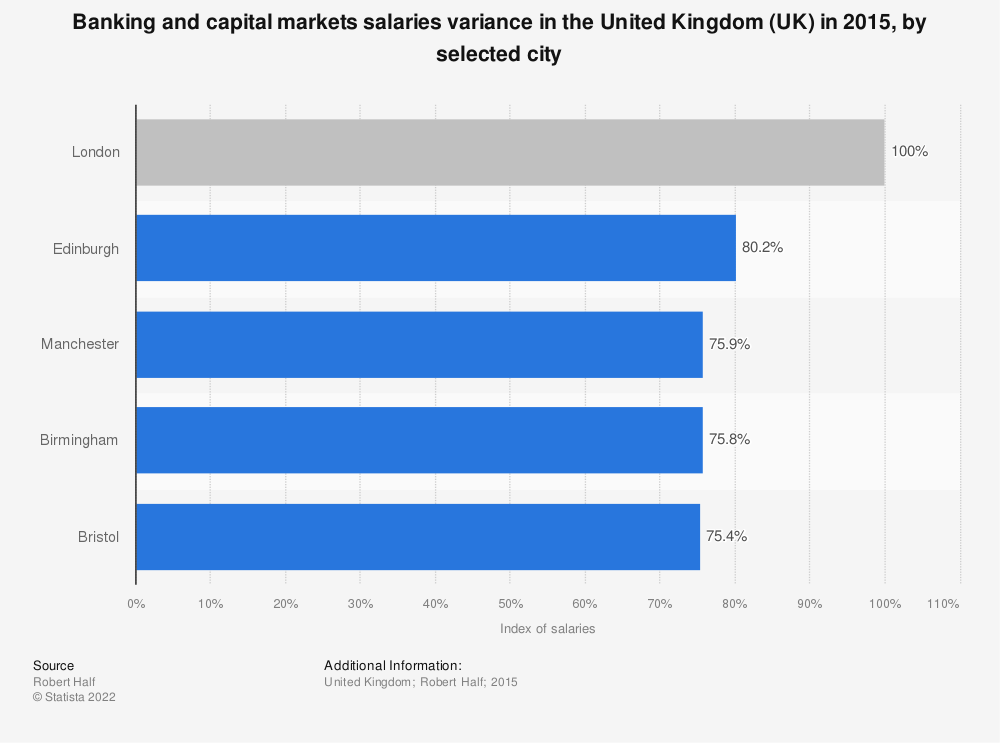 Statistic: Banking and capital markets salaries variance in the United Kingdom (UK) in 2015, by selected city | Statista