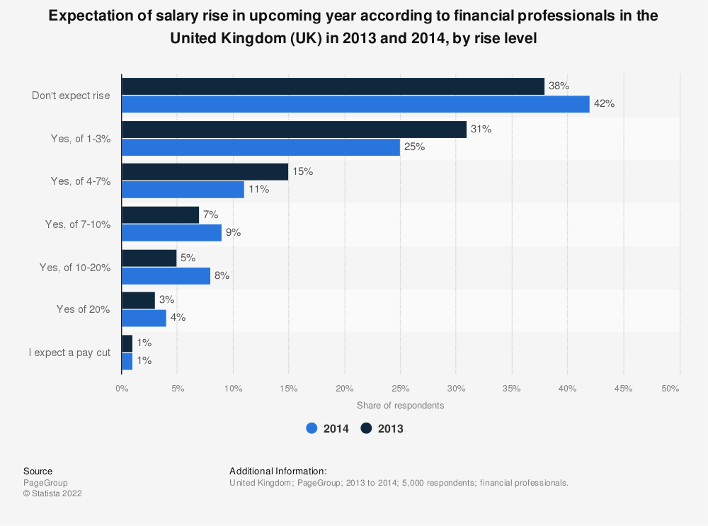Statistic: Expectation of salary rise in upcoming year according to financial professionals in the United Kingdom (UK) in 2013 and 2014, by rise level | Statista