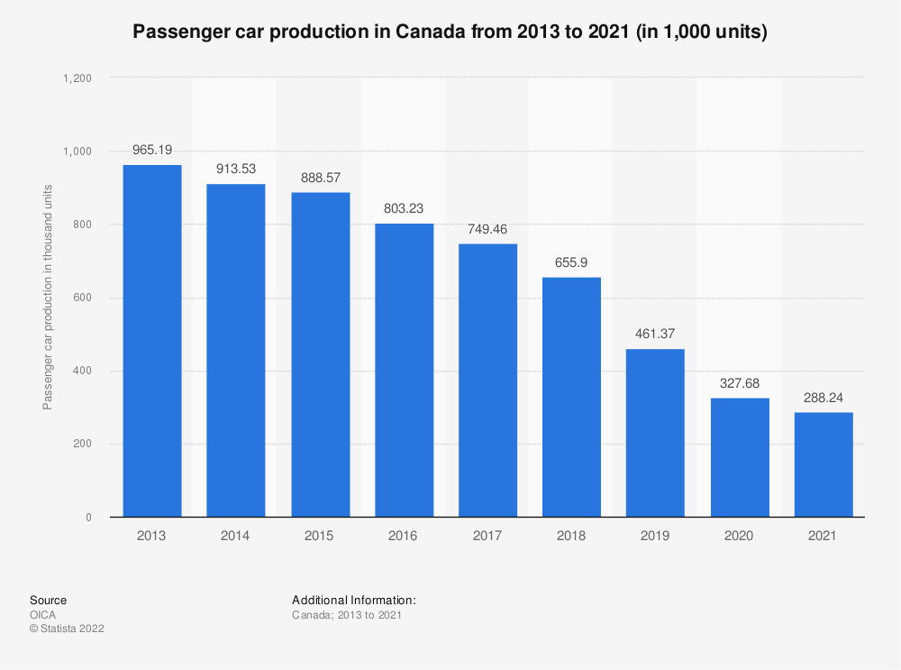 Statistic: Passenger car production in Canada from 2013 to 2019 (in 1,000 units) | Statista