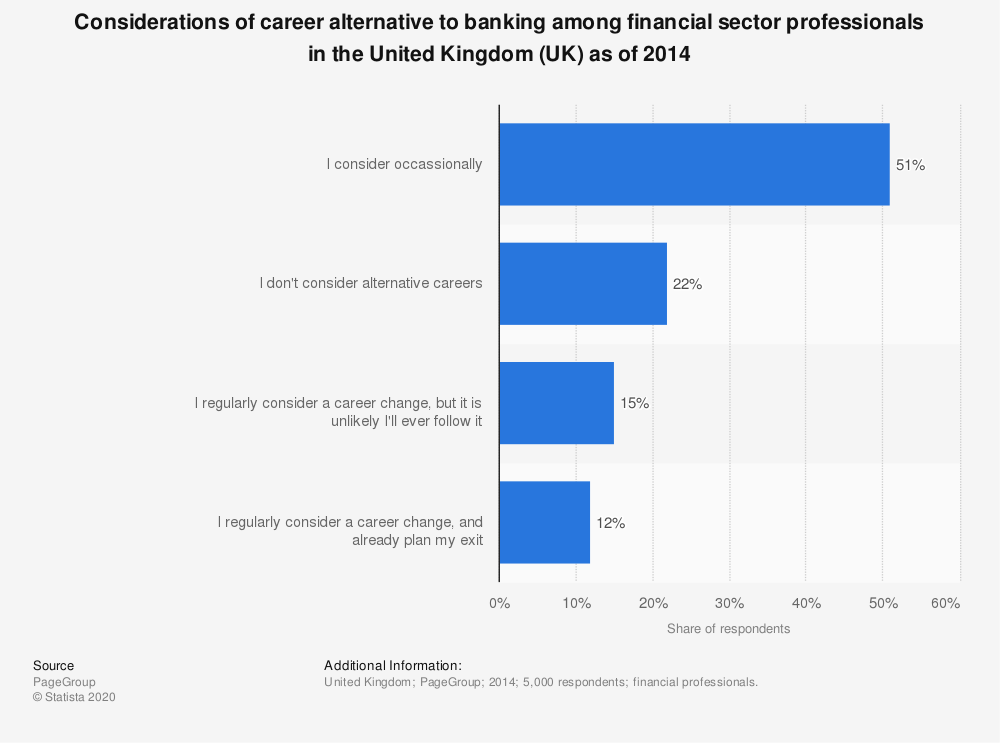 Statistic: Considerations of career alternative to banking among financial sector professionals in the United Kingdom (UK) as of 2014  | Statista