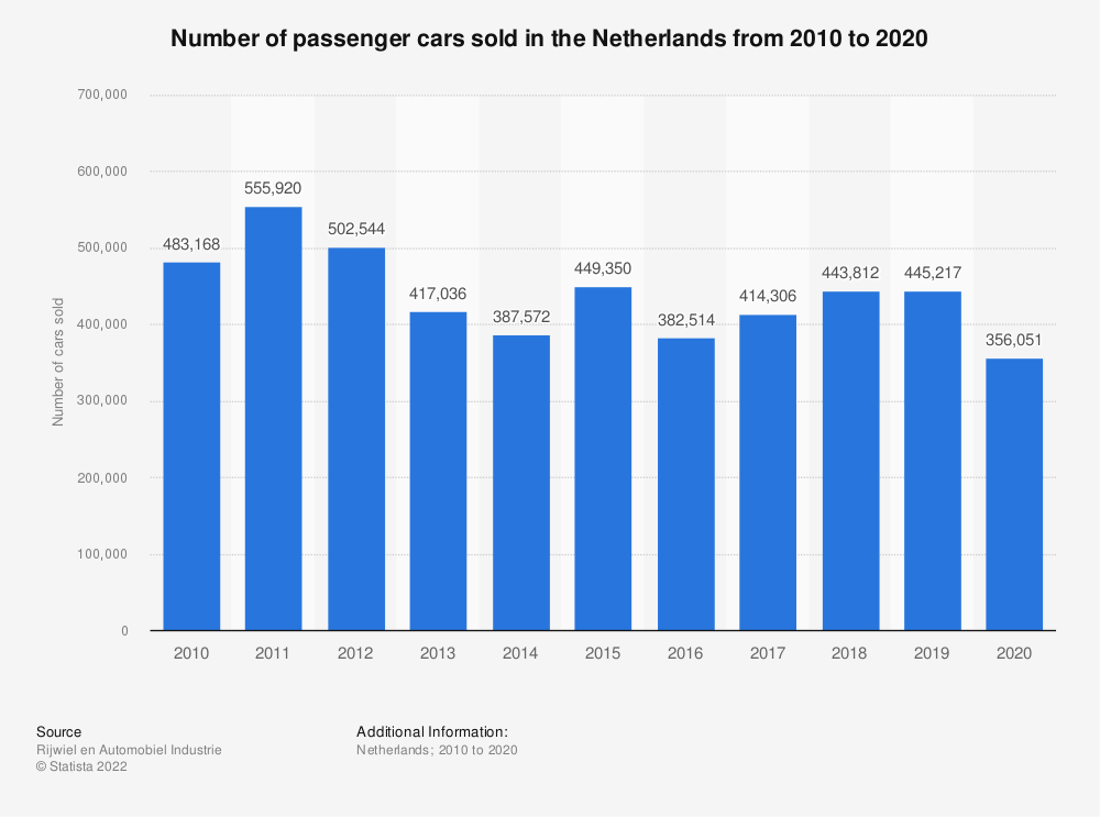Statistic: Number of passenger cars sold in the Netherlands from 2010 to 2019 | Statista