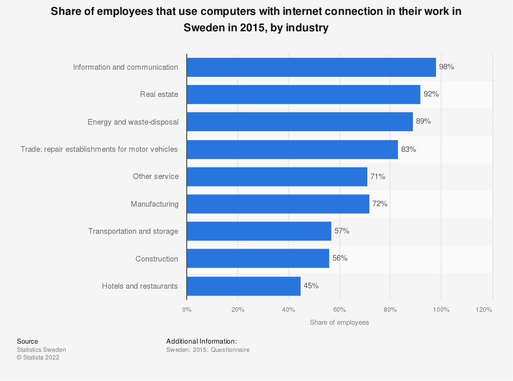 Statistic: Share of employees that use computers with internet connection in their work in Sweden in 2015, by industry | Statista