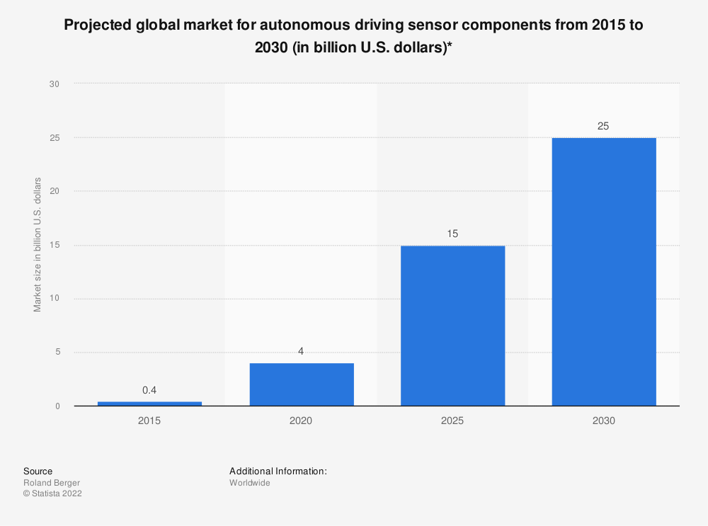 Statistic: Projected global market for autonomous driving sensor components from 2015 to 2030 (in billion U.S. dollars)* | Statista