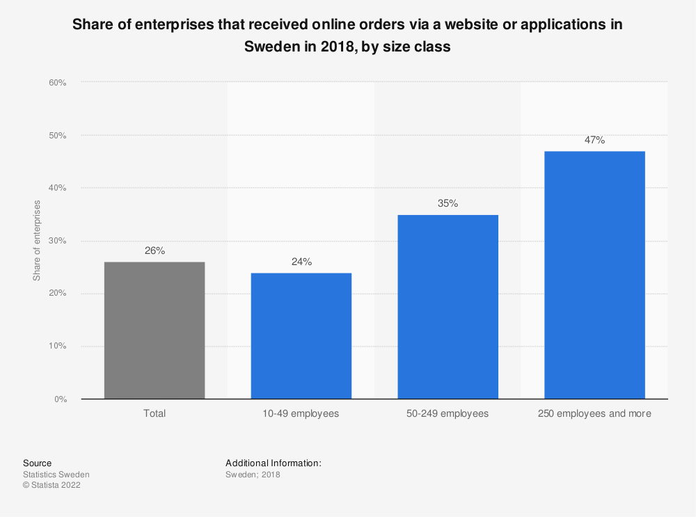 Statistic: Share of enterprises that received online orders via a website or applications in Sweden in 2018, by size class | Statista