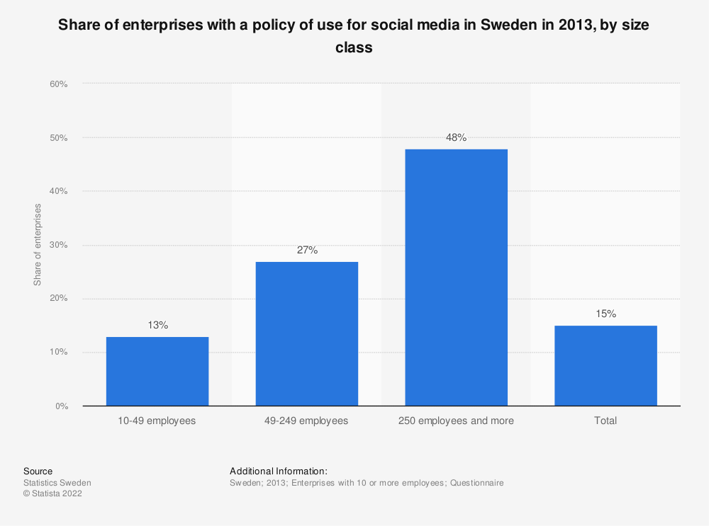 Statistic: Share of enterprises with a policy of use for social media in Sweden in 2013, by size class | Statista
