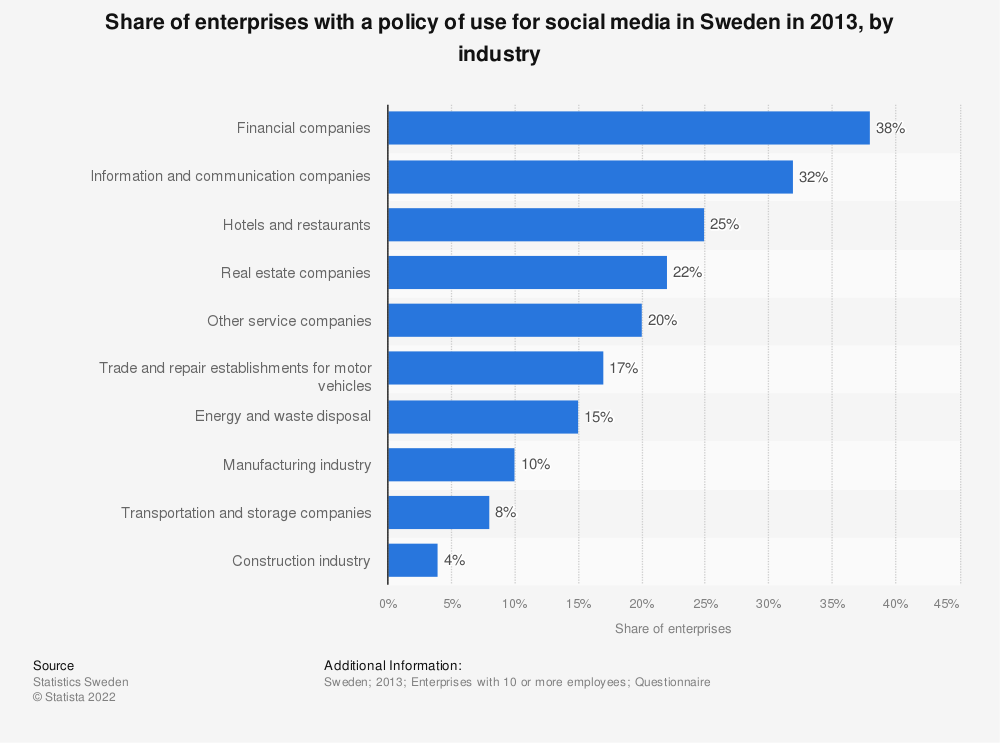 Statistic: Share of enterprises with a policy of use for social media in Sweden in 2013, by industry | Statista