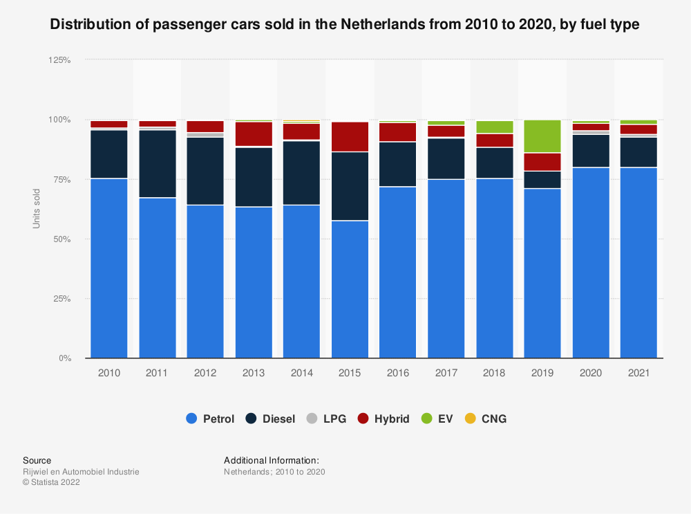 Statistic: Distribution of passenger cars sold in the Netherlands from 2010 to 2018, by fuel type | Statista