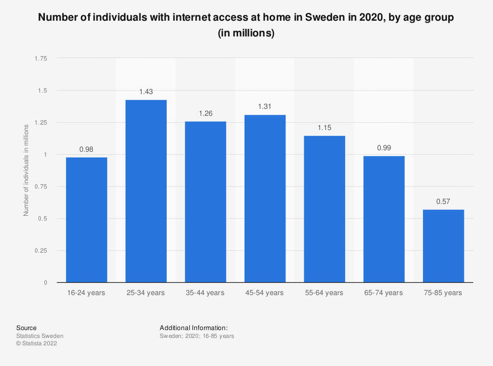 Statistic: Number of individuals with internet access at home in Sweden in 2018, by age group (in millions) | Statista