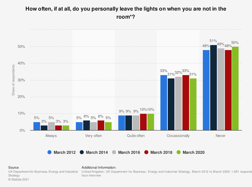Statistic: How often, if at all, do you personally leave the lights on when you are not in the room*?   Statista
