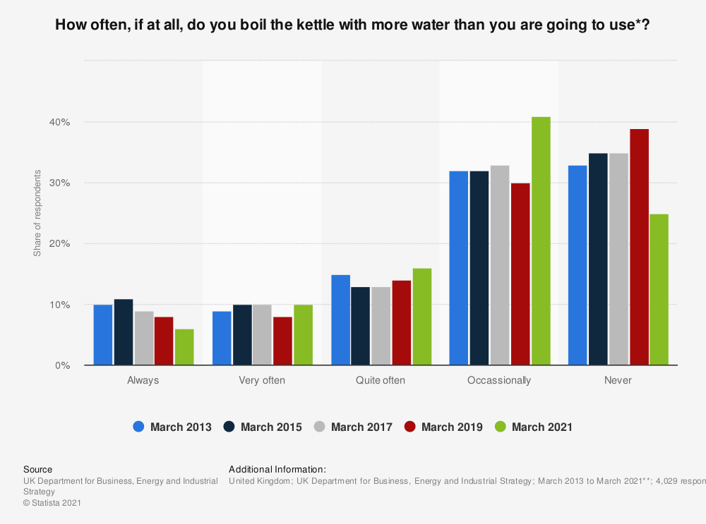 Statistic: How often, if at all, do you boil the kettle with more water than you are going to use*? | Statista