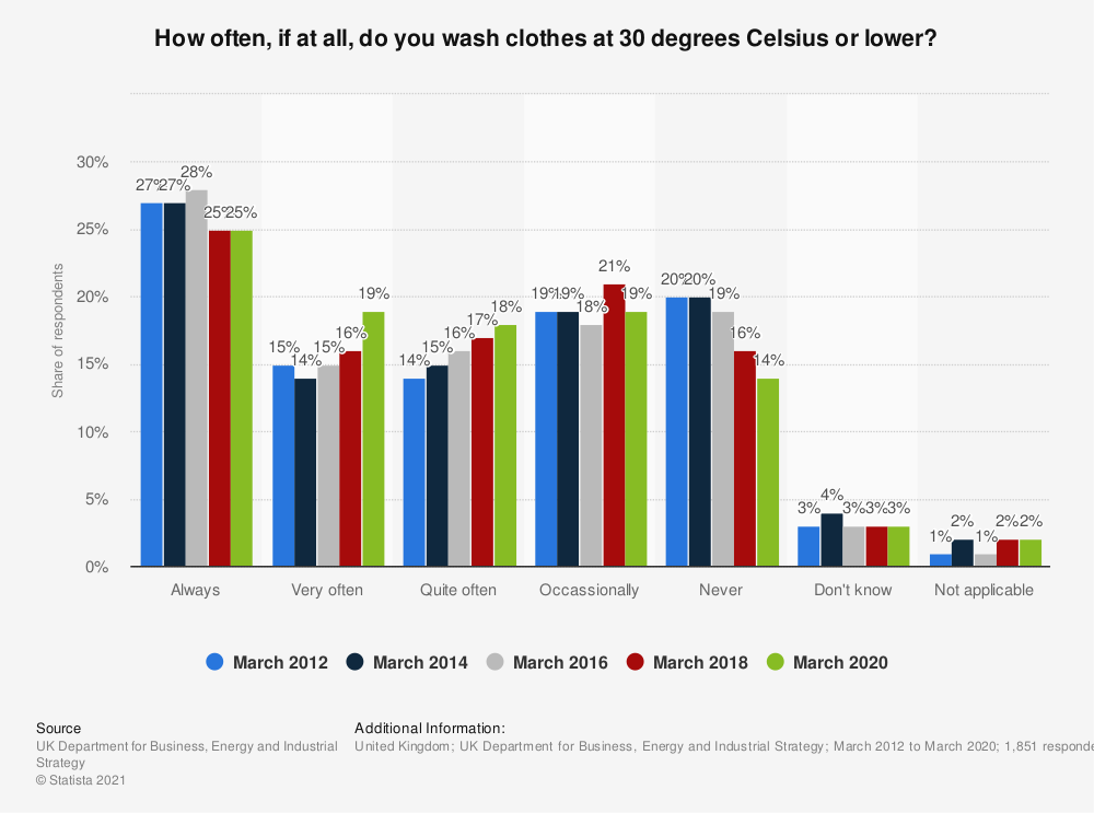 Statistic: How often, if at all, do you wash clothes at 30 degrees* or lower**? | Statista