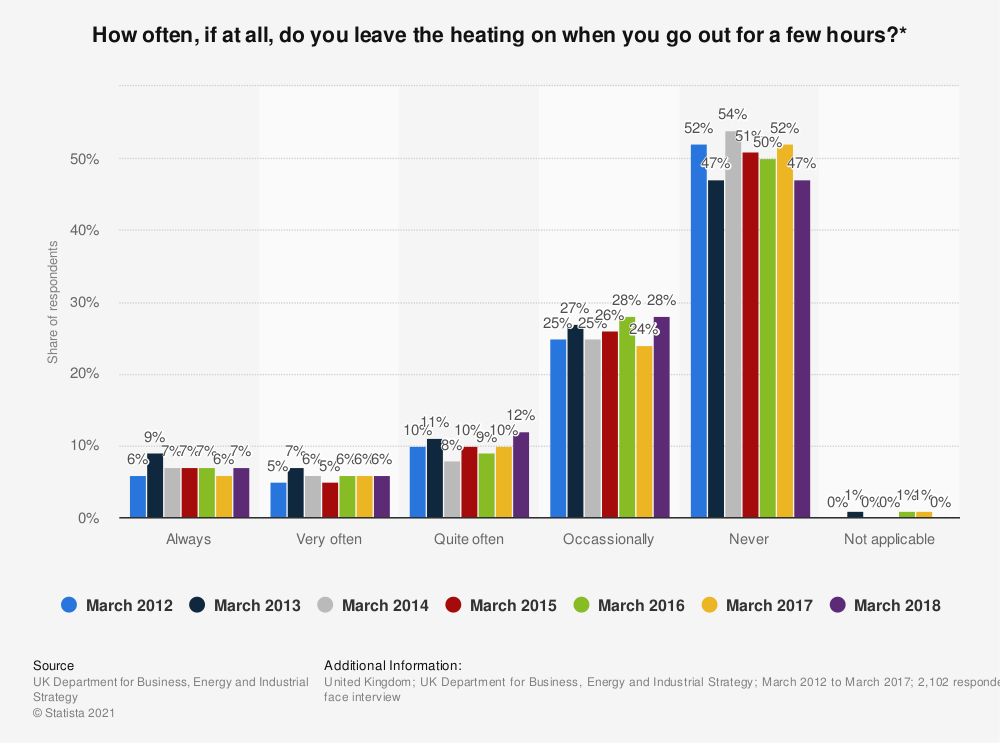 Statistic: How often, if at all, do you leave the heating on when you go out for a few hours?* | Statista