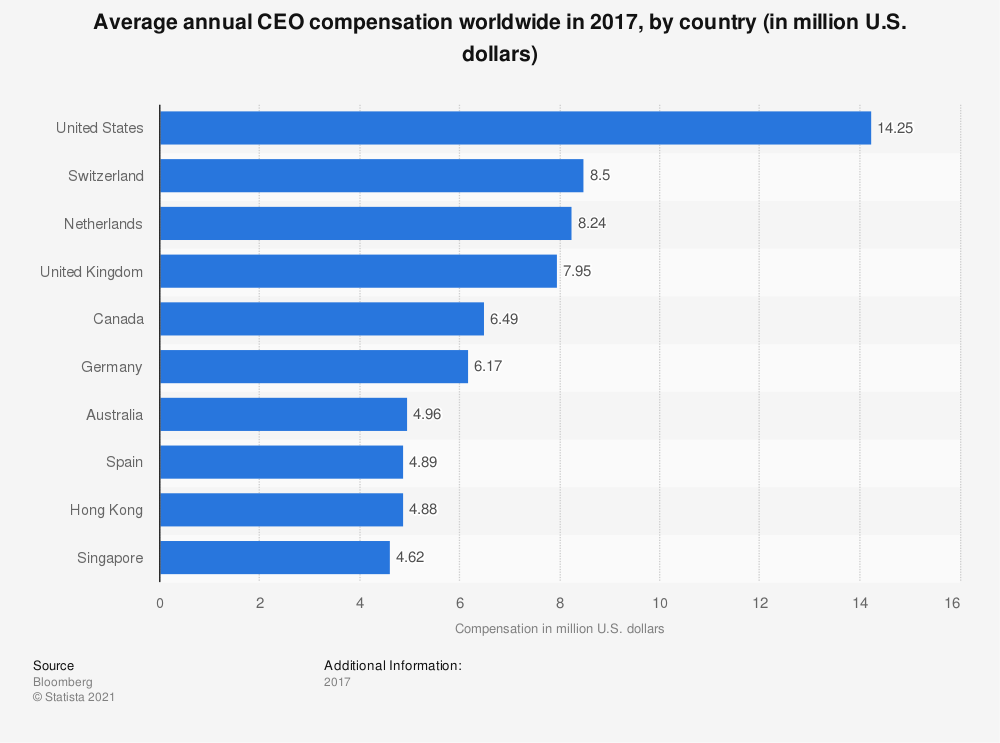 Statistic: Average annual CEO compensation worldwide in 2017, by country (in million U.S. dollars) | Statista