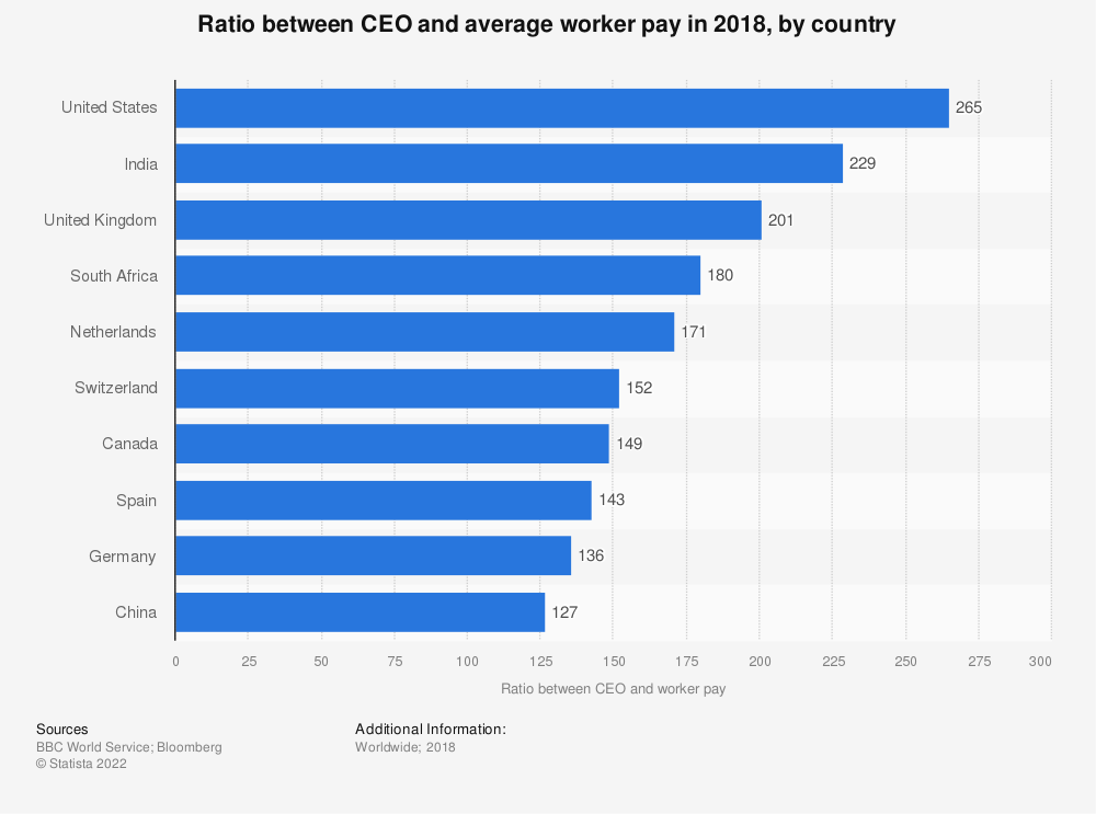 Statistic: Ratio between CEOs and average workers in world in 2014, by country | Statista