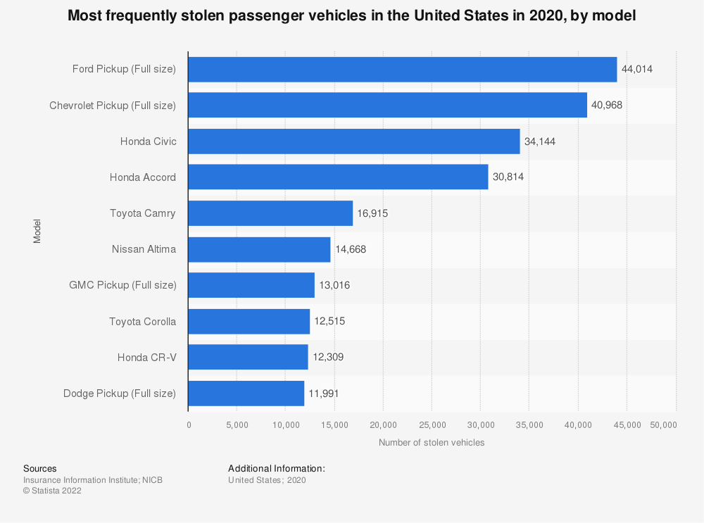 Statistic: Top ten most frequently stolen passenger vehicles in the U.S. in 2017, by model | Statista