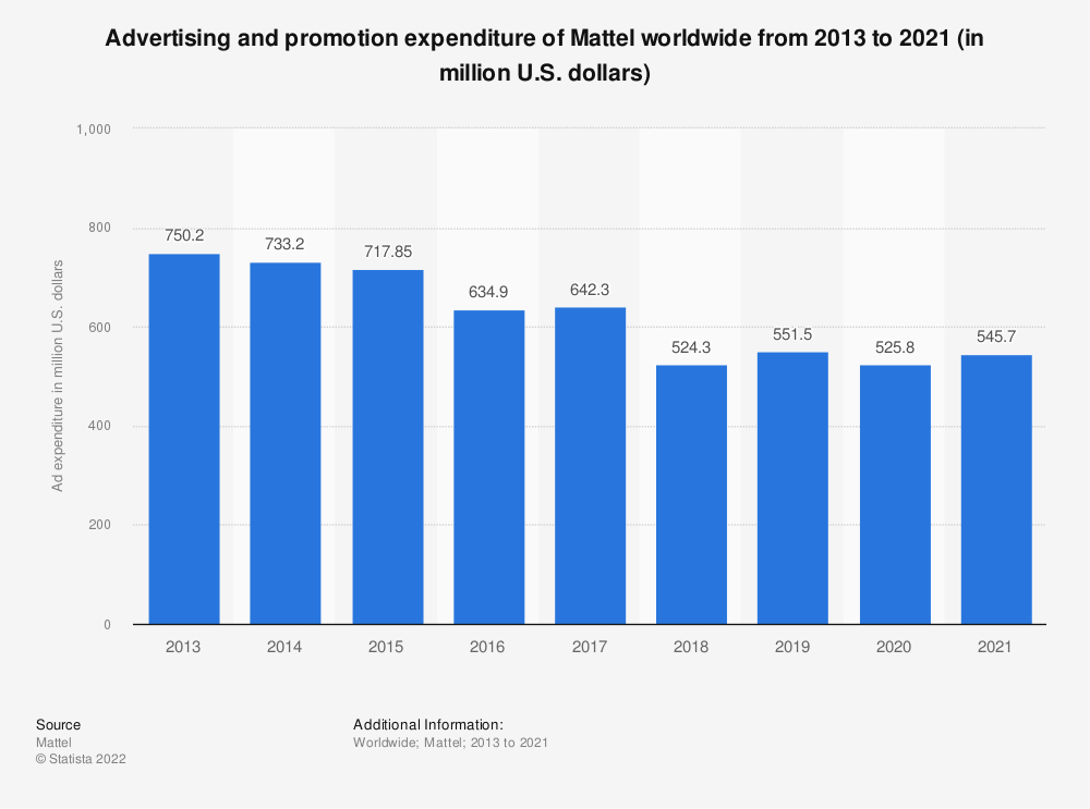 Statistic: Advertising and promotion expenditure of Mattel worldwide from 2013 to 2019 (in million U.S. dollars) | Statista
