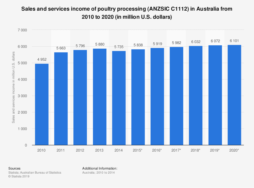 Statistic: Sales and services income of poultry processing (ANZSIC C1112) in Australia from 2010 to 2020 (in million U.S. dollars) | Statista
