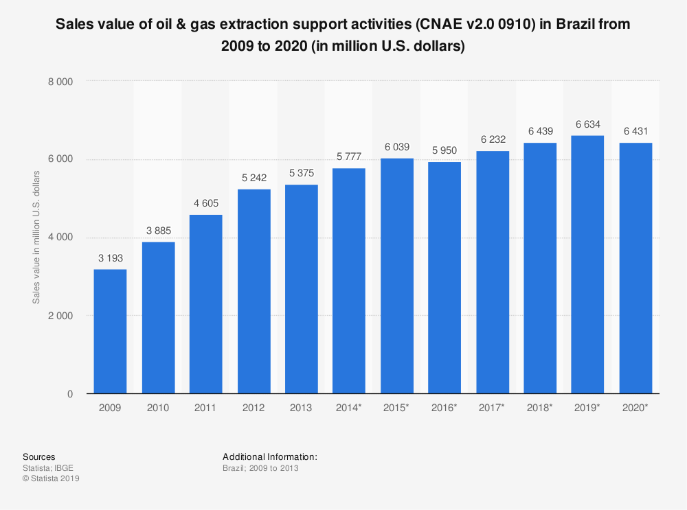 Statistic: Sales value of oil & gas extraction support activities (CNAE v2.0 0910) in Brazil from 2009 to 2020 (in million U.S. dollars) | Statista